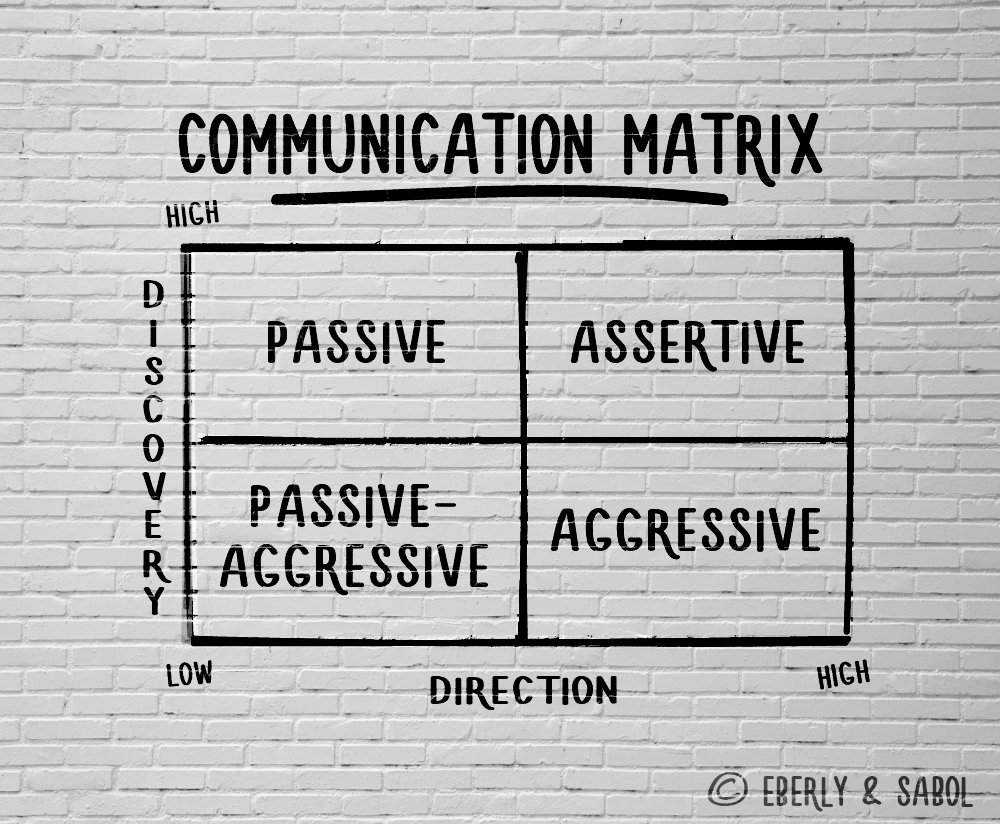 Communication-Matrix
